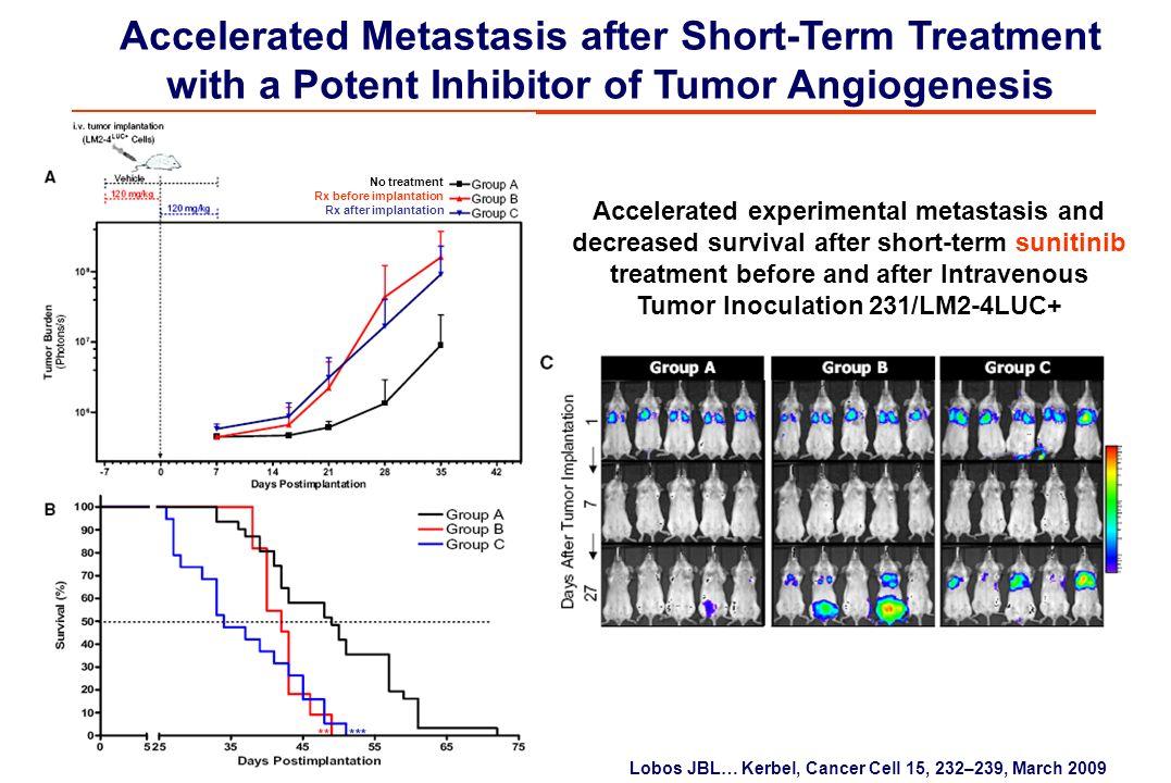 Accelerated Metastasis after Short-Term Treatment