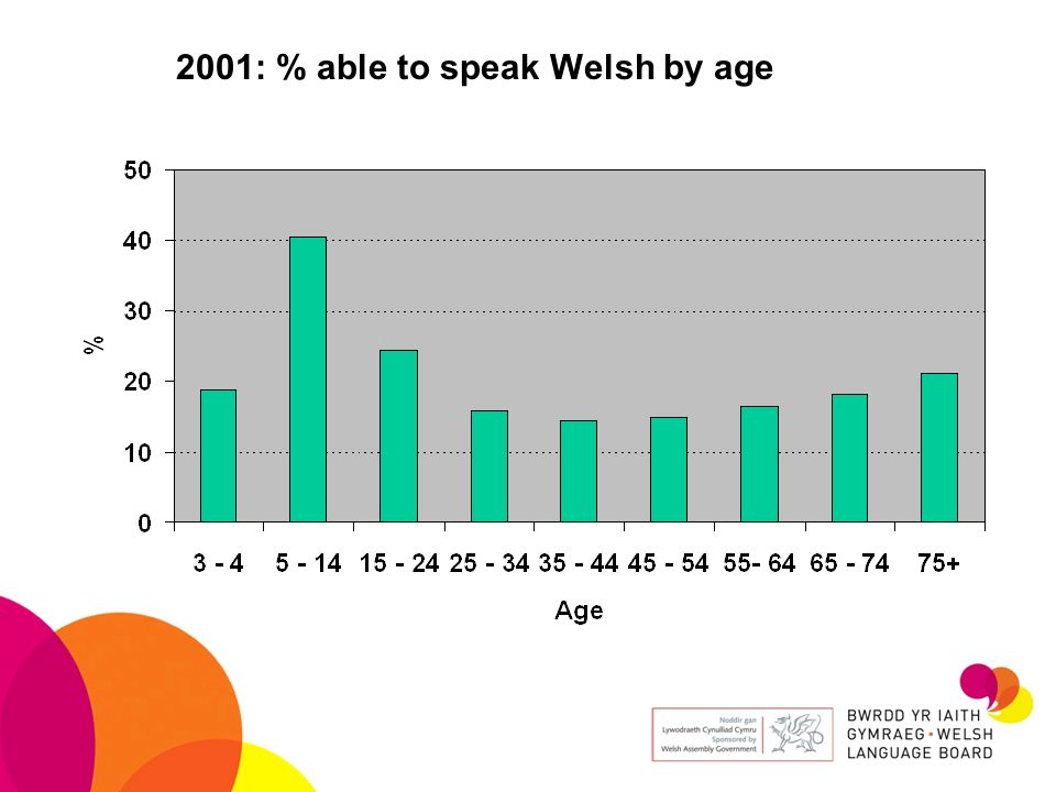 2001: % able to speak Welsh by age