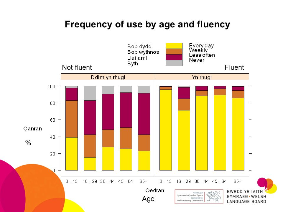 Frequency of use by age and fluency