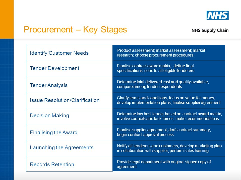 Procurement – Key Stages
