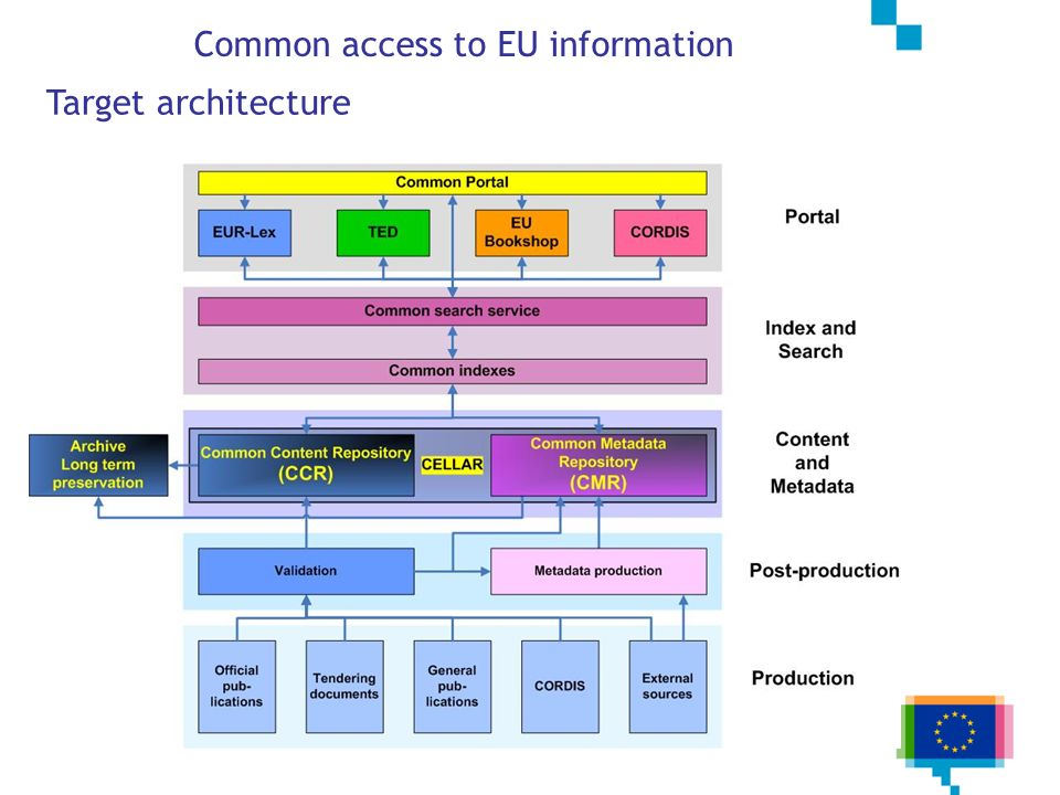 Common access to EU information