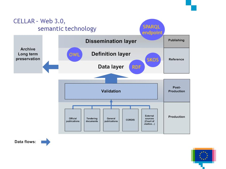 CELLAR – Web 3.0, semantic technology