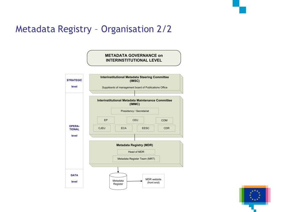 Metadata Registry – Organisation 2/2