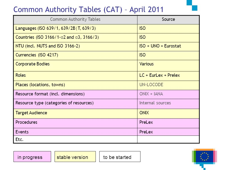 Common Authority Tables (CAT) – April 2011