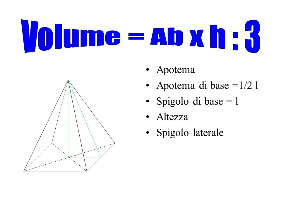 Piramide l v con base quadrata apotema apotema di base for Pianificatore di base online