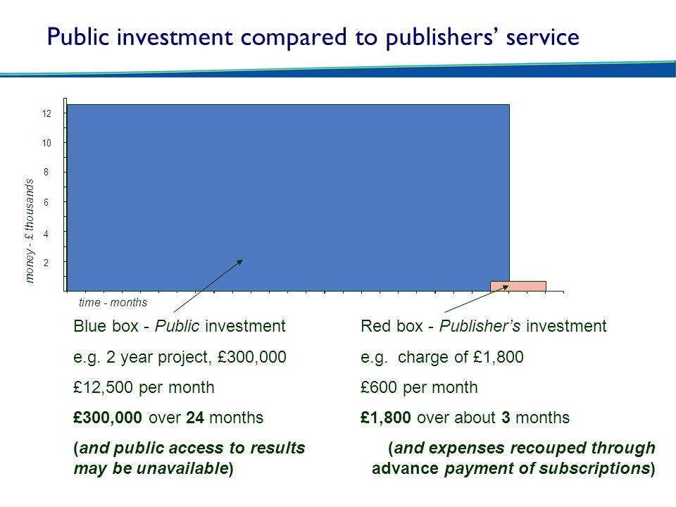 Public investment compared to publishers' service