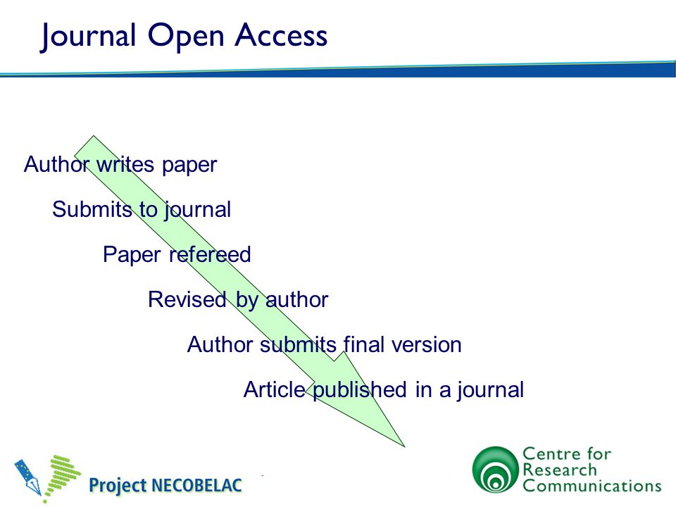 Journal Open Access Author writes paper Submits to journal