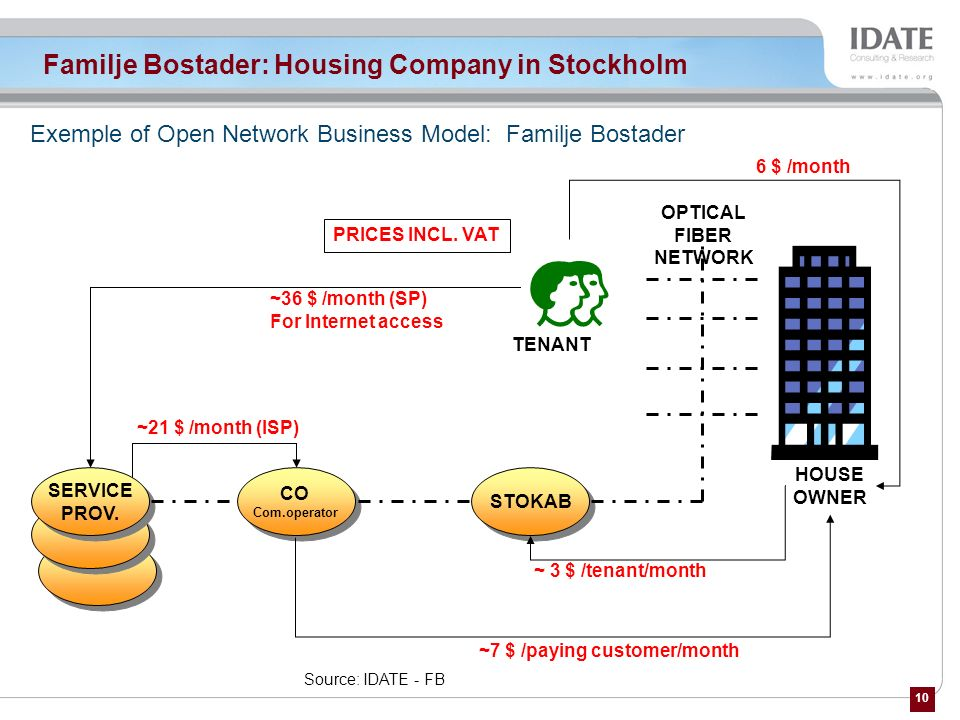 Familje Bostader: Housing Company in Stockholm