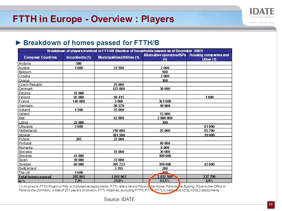 FTTH in Europe - Overview : Players
