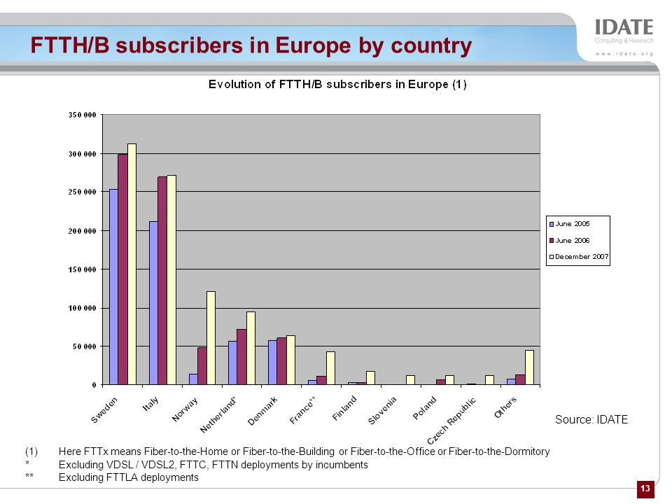 FTTH/B subscribers in Europe by country
