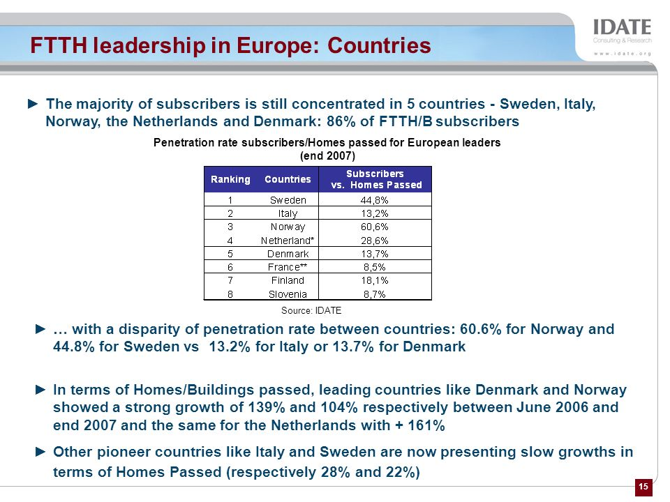 FTTH leadership in Europe: Countries