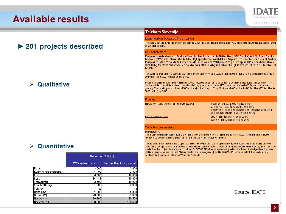 Available results 201 projects described Qualitative Quantitative
