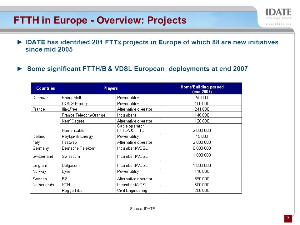 FTTH in Europe - Overview: Projects