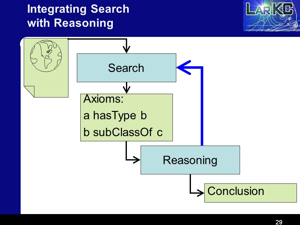 Integrating Search with Reasoning