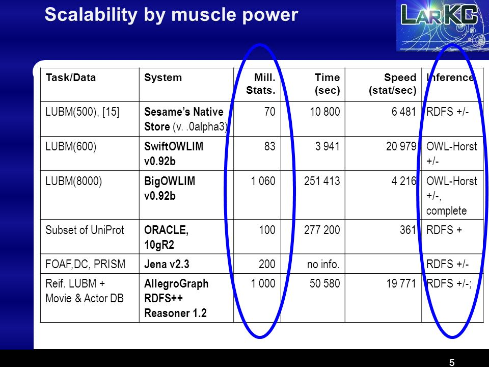 Scalability by muscle power