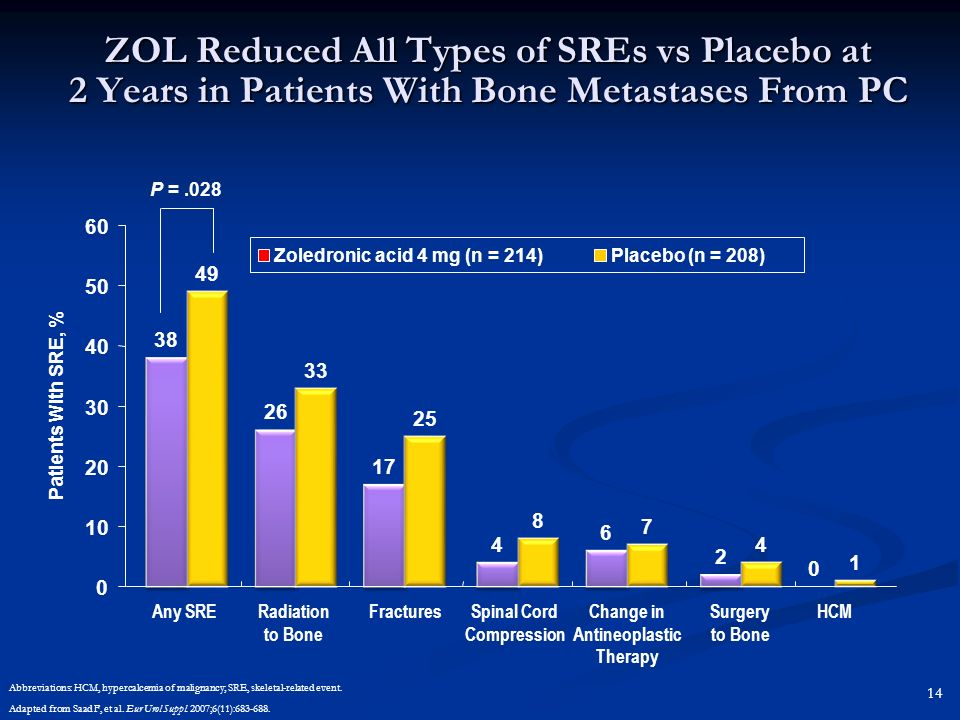 ZOL Reduced All Types of SREs vs Placebo at 2 Years in Patients With Bone Metastases From PC