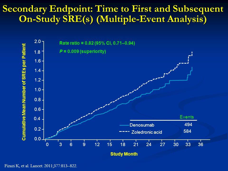 Cumulative Mean Number of SREs per Patient