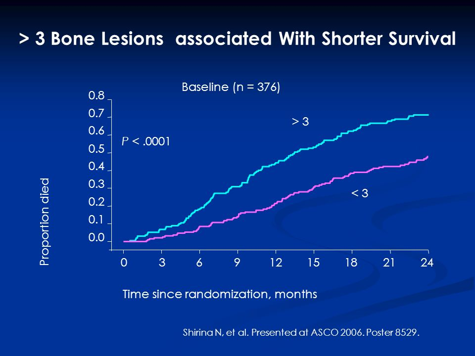 > 3 Bone Lesions associated With Shorter Survival