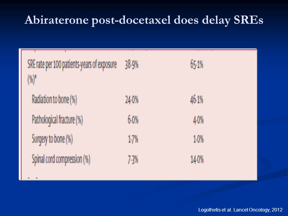 Abiraterone post-docetaxel does delay SREs