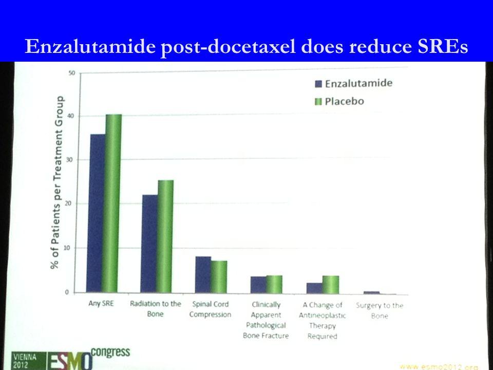 Enzalutamide post-docetaxel does reduce SREs