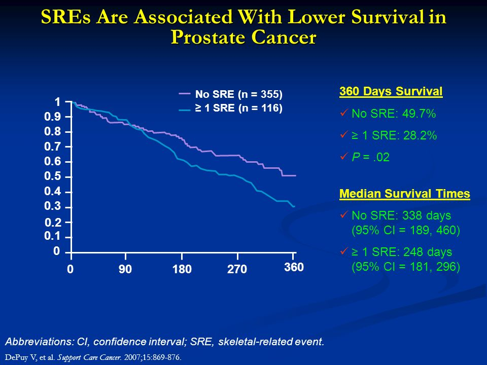 SREs Are Associated With Lower Survival in Prostate Cancer