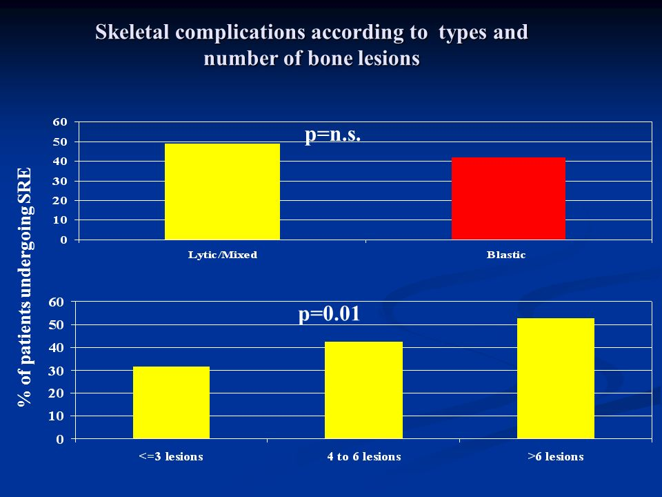 Skeletal complications according to types and