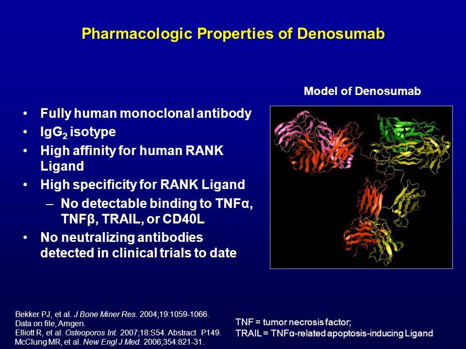 Pharmacologic Properties of Denosumab
