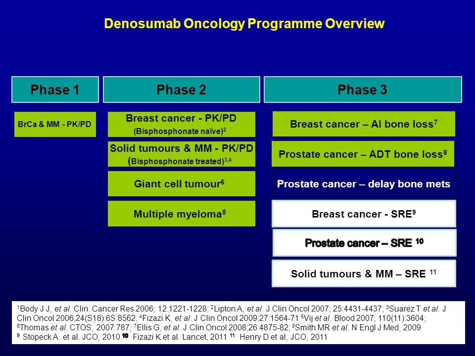 Denosumab Oncology Programme Overview Phase 1 Phase 2 Phase 3