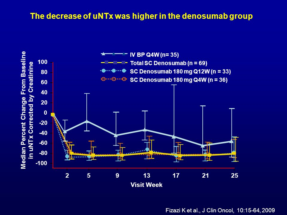 The decrease of uNTx was higher in the denosumab group
