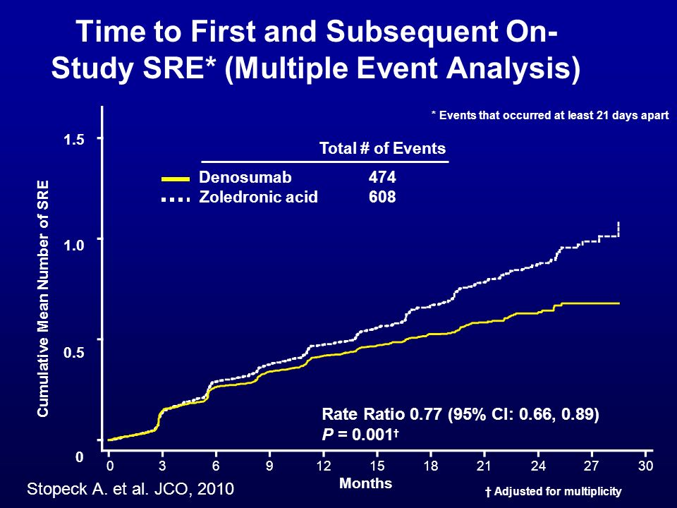 Time to First and Subsequent On-Study SRE* (Multiple Event Analysis)