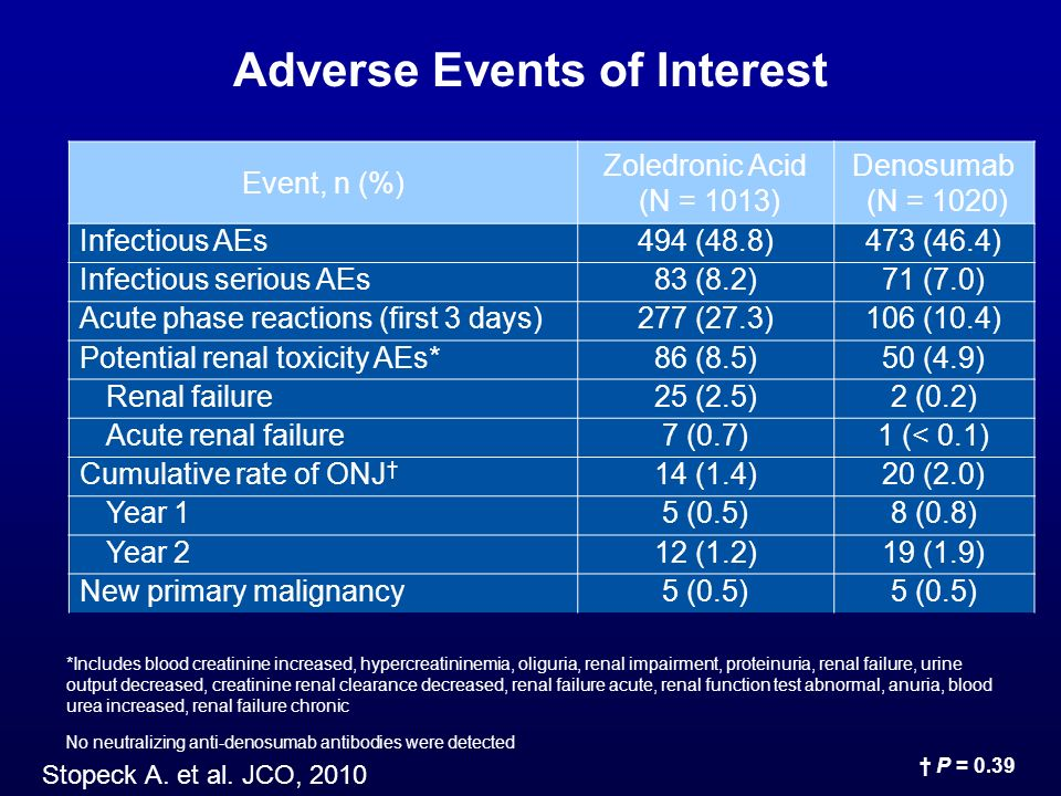 Adverse Events of Interest