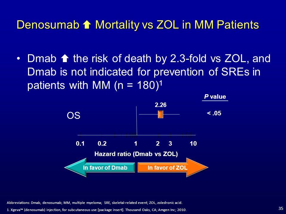 Denosumab  Mortality vs ZOL in MM Patients