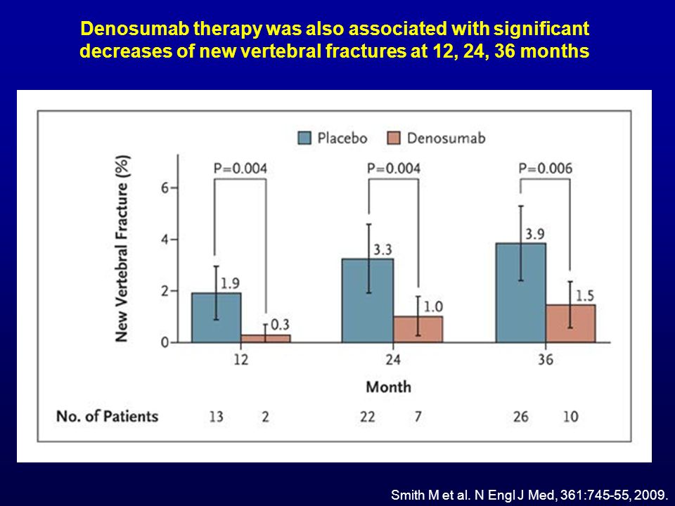 Denosumab therapy was also associated with significant decreases of new vertebral fractures at 12, 24, 36 months
