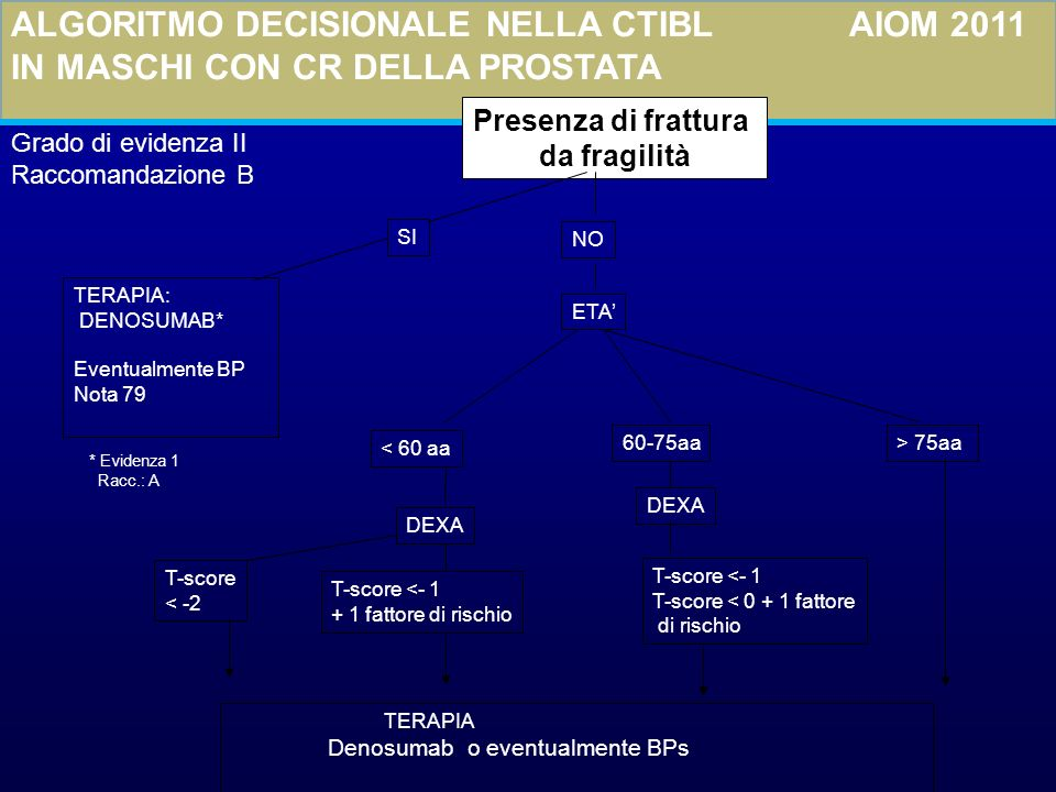 ALGORITMO DECISIONALE NELLA CTIBL AIOM 2011