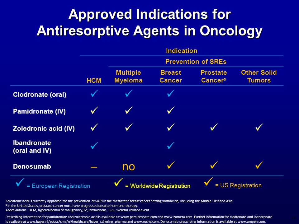 Approved Indications for Antiresorptive Agents in Oncology