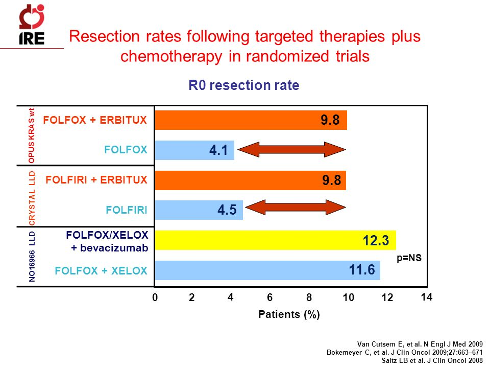 Resection rates following targeted therapies plus chemotherapy in randomized trials
