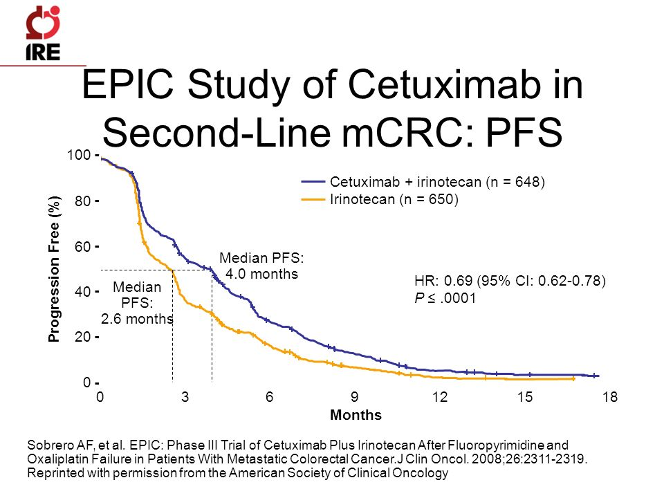 EPIC Study of Cetuximab in Second-Line mCRC: PFS