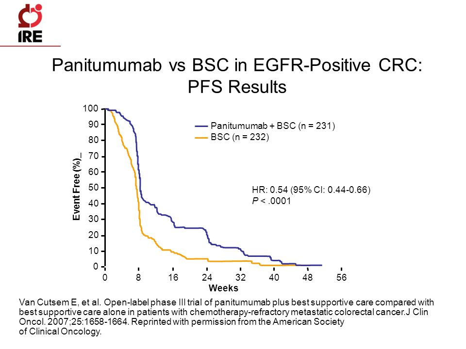 Panitumumab vs BSC in EGFR-Positive CRC: PFS Results