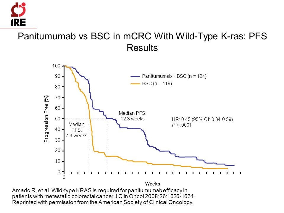 Panitumumab vs BSC in mCRC With Wild-Type K-ras: PFS Results