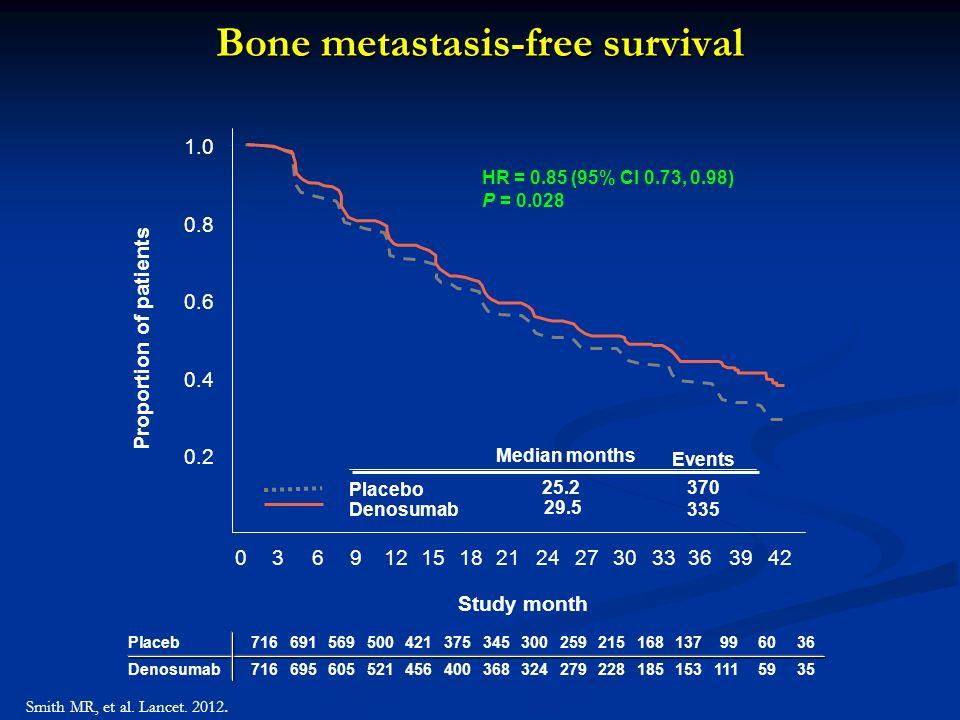 Bone metastasis-free survival