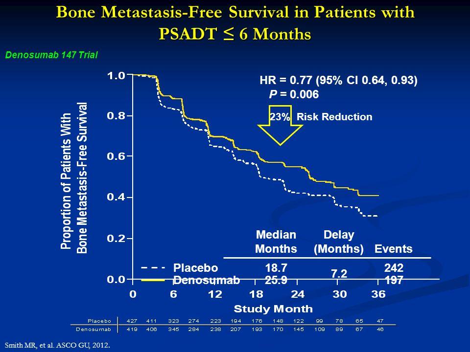 Bone Metastasis-Free Survival in Patients with PSADT ≤ 6 Months
