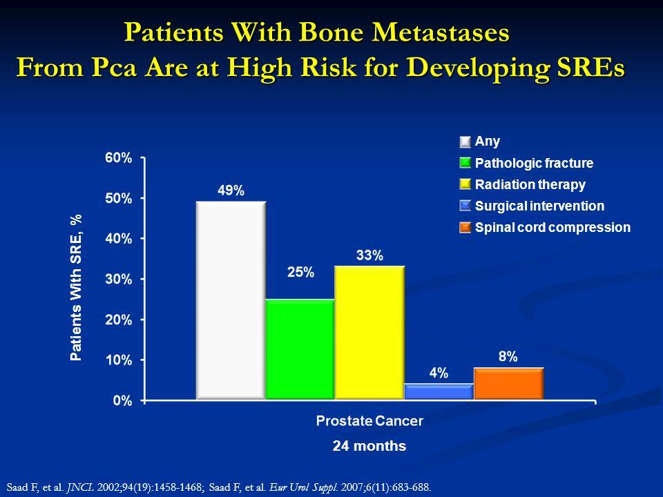 Patients With Bone Metastases