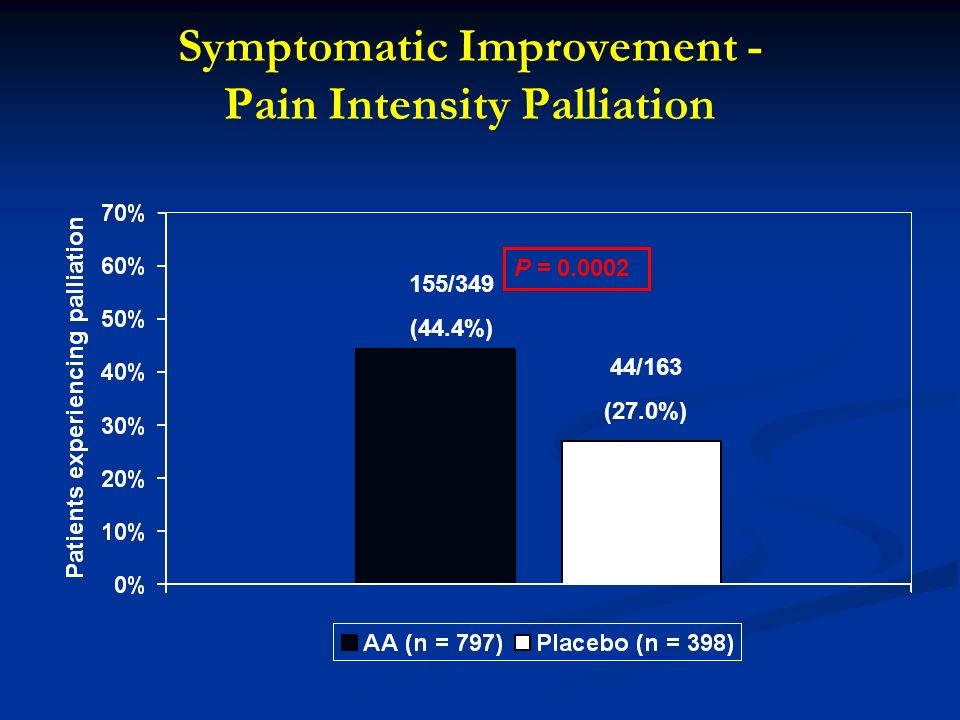 Symptomatic Improvement - Pain Intensity Palliation