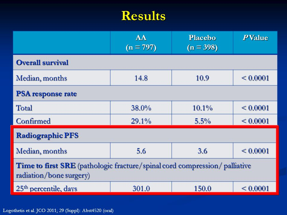 Results AA (n = 797) Placebo (n = 398) P Value Overall survival