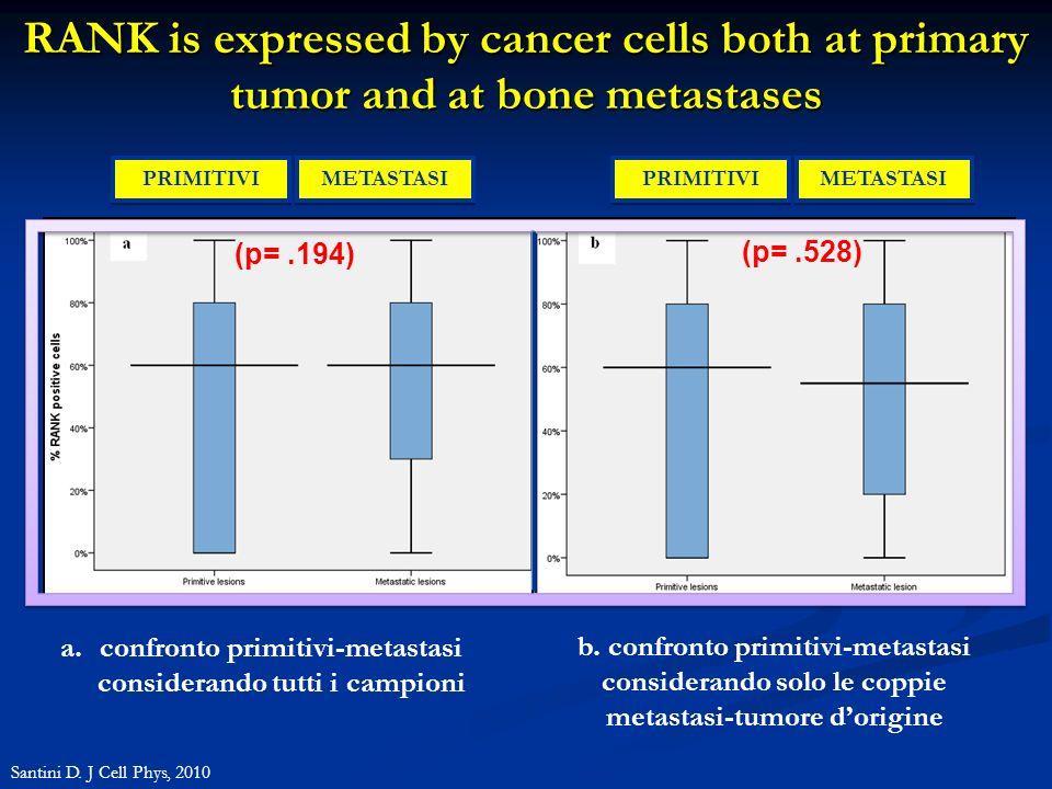 confronto primitivi-metastasi considerando tutti i campioni