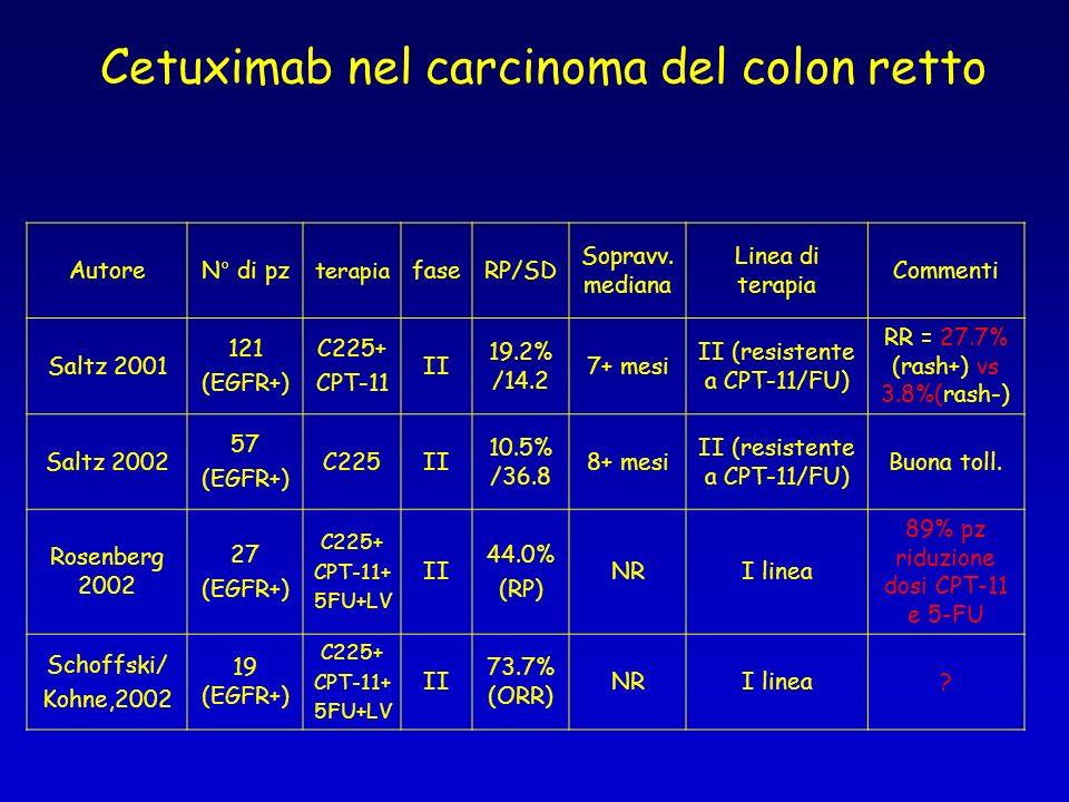 Cetuximab nel carcinoma del colon retto