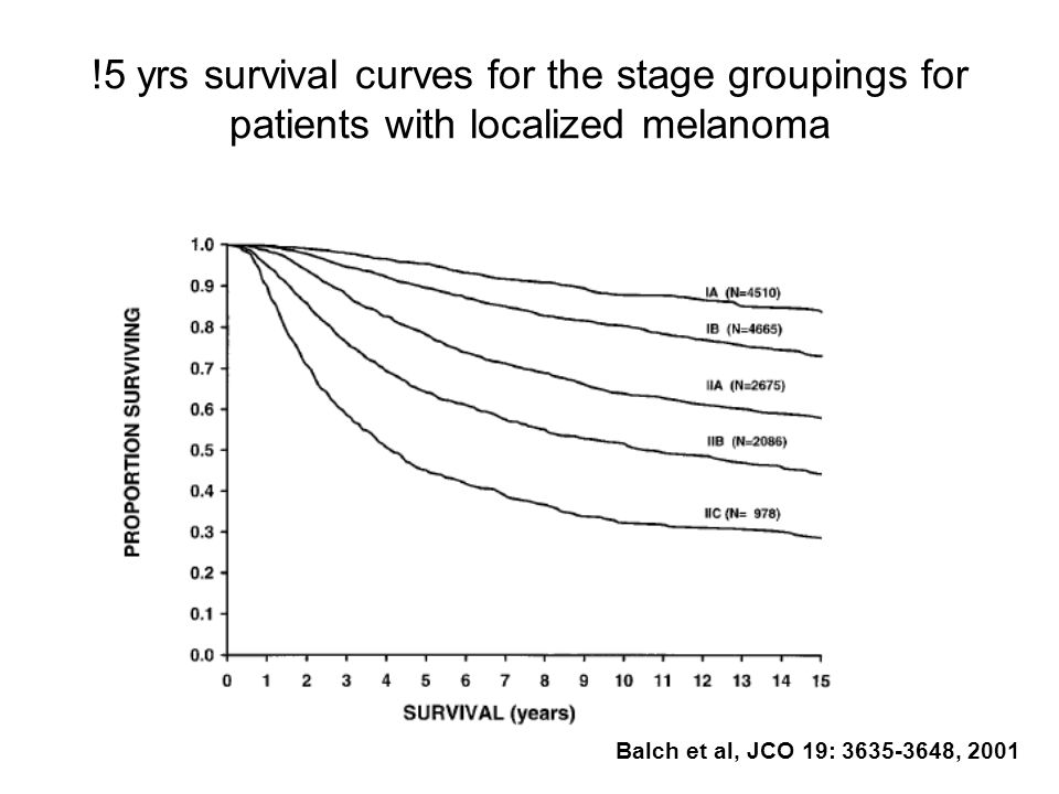 !5 yrs survival curves for the stage groupings for patients with localized melanoma