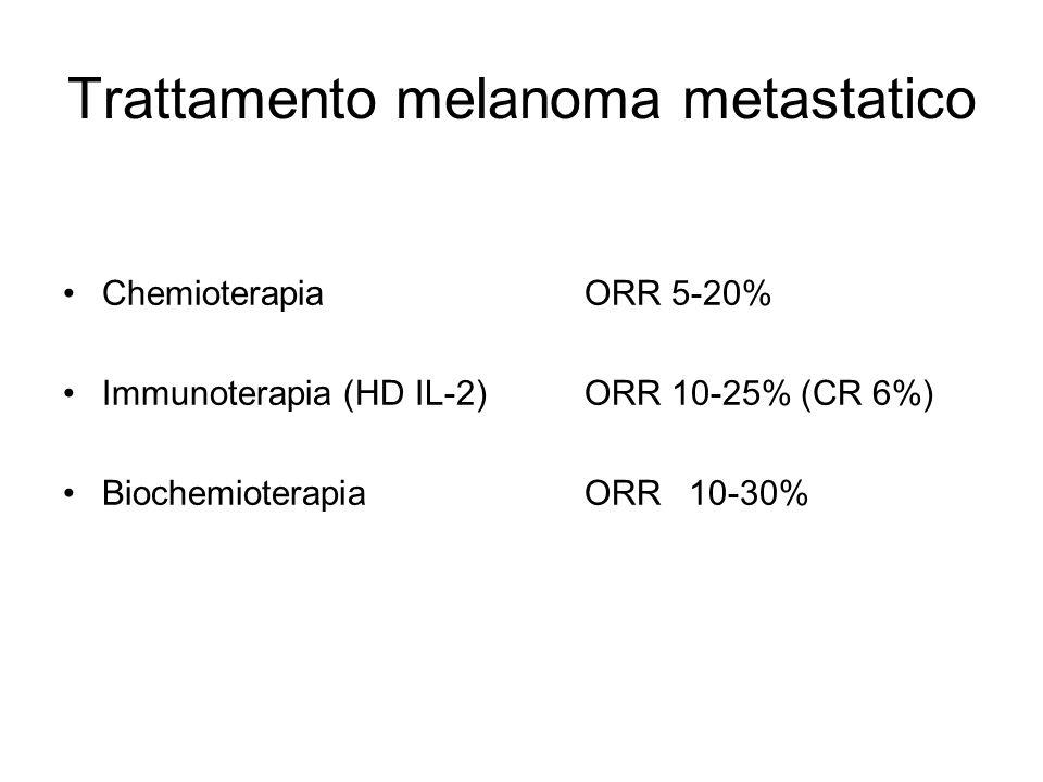 Trattamento melanoma metastatico