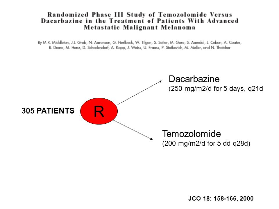 R Dacarbazine Temozolomide 305 PATIENTS (250 mg/m2/d for 5 days, q21d