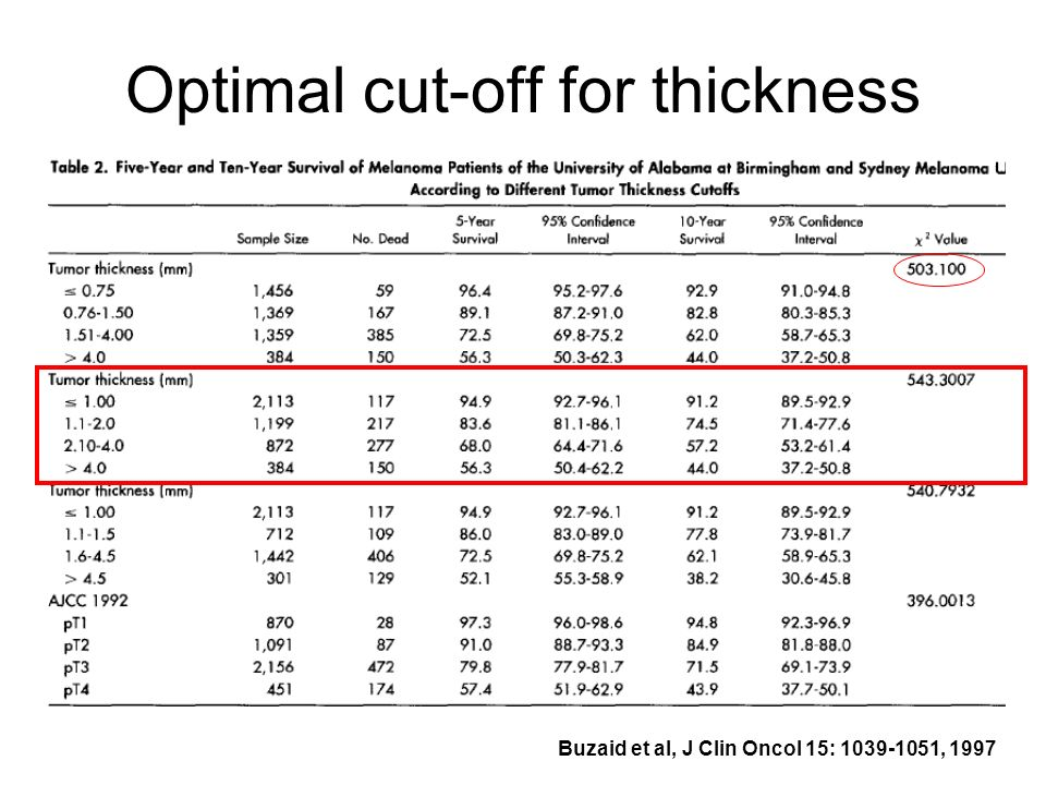 Optimal cut-off for thickness